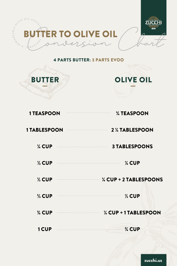 Butter to olive oil conversion chart for baking - Zucchi 1810